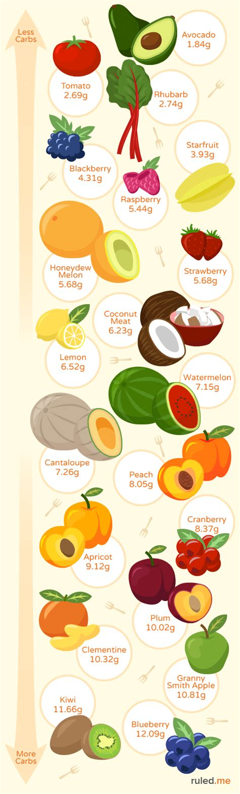 fruit carbs best low carb fruits and which to avoid ruled me