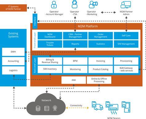 Flatform M2m m2m platform for telecoms comarch