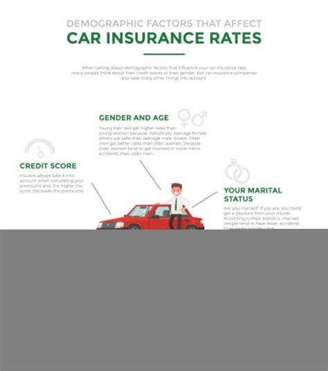 32 Questions that determine your auto insurance rates