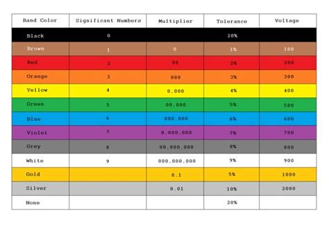 resistor color standard from resistors to ics color codes 12 steps with pictures