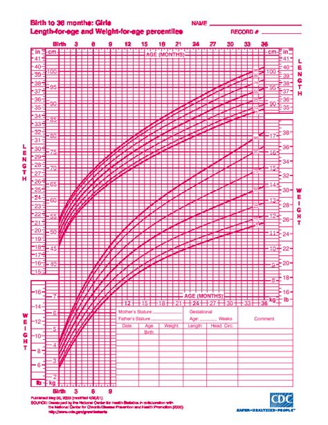 cdc growth chart cdc weight chart for adults