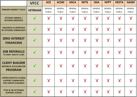 Rutgers Mba Programs Comparison by Veterans Fitness Career College Compare Fitness Certs