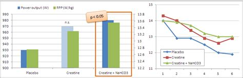 creatine 2 week cycle supercharging creatine with baking soda study shows