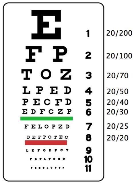 printable low vision eye chart is the eye test really this easy militaryforums co uk