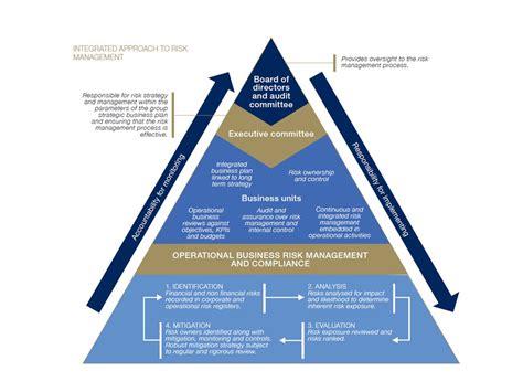 risk management risk management randgold resources