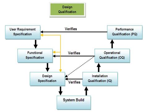 design concept validation sap validation environment for pharmaceutical companies