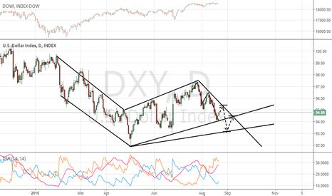 dxy chart and quote us dollar currency index tradingview