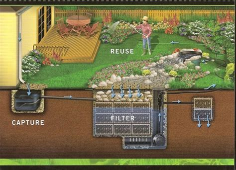 aquascape layout pdf aquascape rainxchange harvesting system nj pondguys