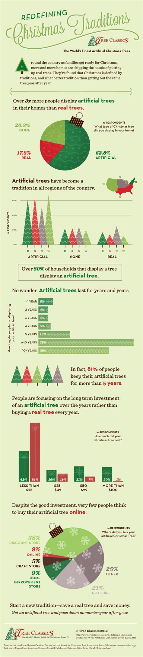 stats christmas trees 1000 ideas about artificial trees on tree artificial