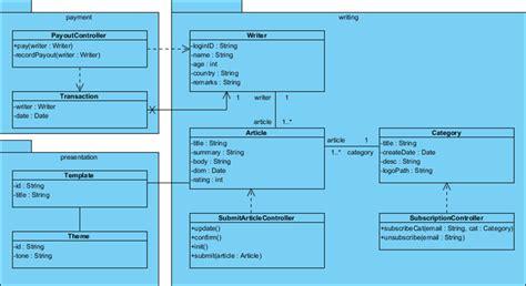 cara membuat class diagram visual paradigm writing class diagram images how to guide and refrence