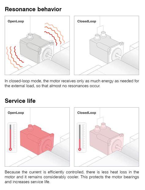 Oven Nanotec brushless dc motor wiring diagram the best wiring