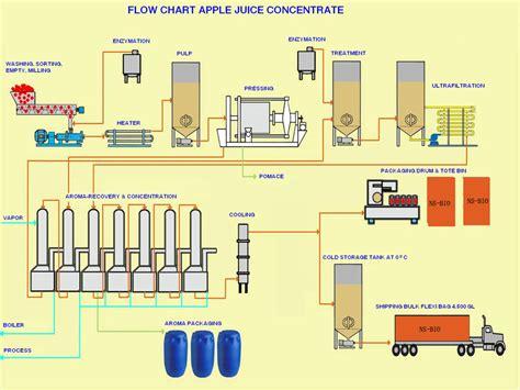 apple flowchart apple flowchart 28 images apple product development