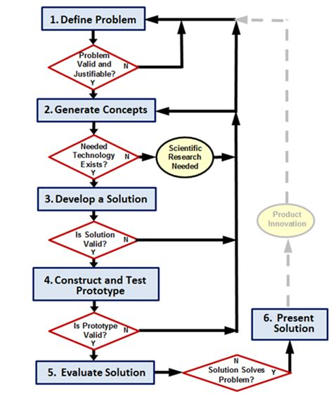 design process science technology and engineering stem engineering
