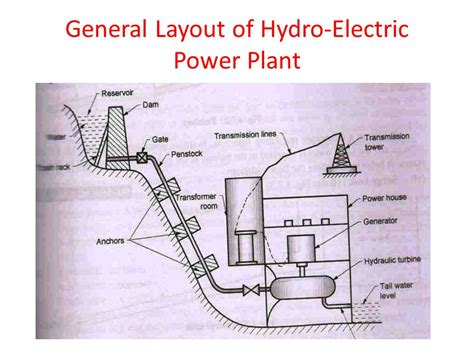 general layout of steam power plant ppt hydropower engineering ppt video online download