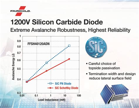 sic diodes fairchild launches 1 200v sic diode for high speed solar inverters and rugged industrial