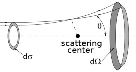 differential scattering cross section file scatteringdiagram svg 维基百科 自由的百科全书