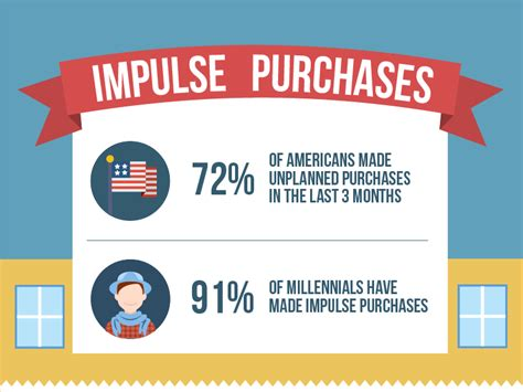 Can You Track Gift Card Purchases - poll 9 out of 10 millennials admit to impulse buys creditcards com