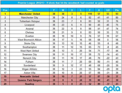 epl table december 2012 alternative premier league tables 2012 13