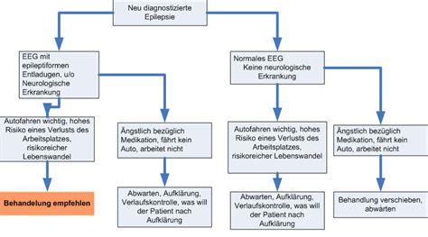 wann wirken antidepressiva epilepsie medikamente