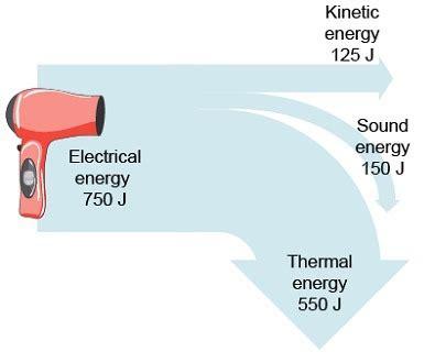 Hair Dryer Energy Transfer creates an energy transfer diagram for a hair dryer