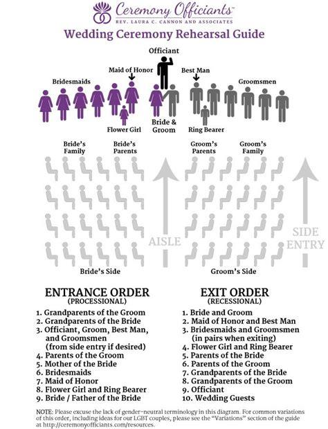wedding ceremony checklist on wedding ceremony outline wedding coordinator