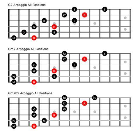 how to create arpeggio guitar tip symmetrical arpeggios