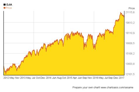 years chart djia chart 5 years the djia is to doubling from its march 2009 low ayucar