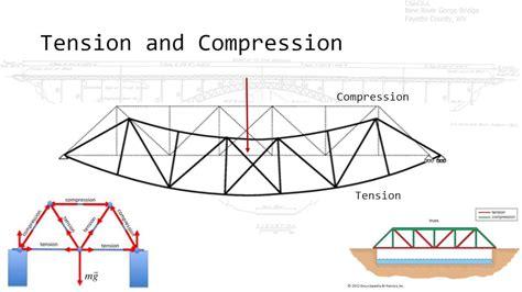 design engineer basics bridge engineering basics youtube