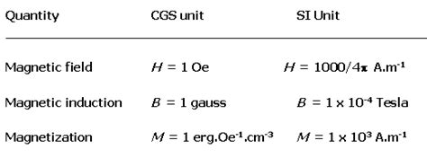 Relation Between Gauss And Tesla Gauss Tesla Relation Tesla Image