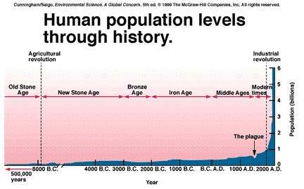 history and pattern of human population growth 301 moved permanently