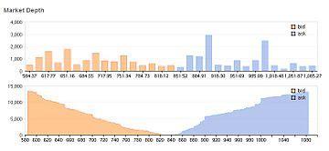 market depth wikipedia