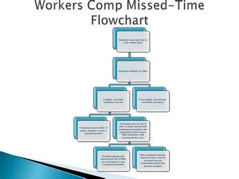workers compensation process flowchart workers comp and fmla