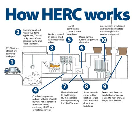 Odourbuster Sort Out Your Emmissions by Hennepin Energy Recovery Center Hennepin County