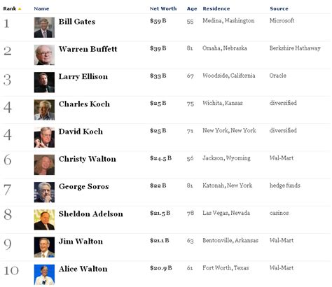 top 10 richest in america forbes zuckerberg s in the top 20 worthview