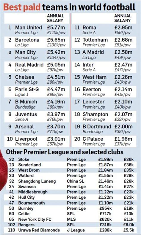 team salary manchester united revealed to the wage bill