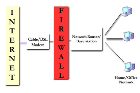 network diagram firewall test your firewall you firewalked oversite sentry