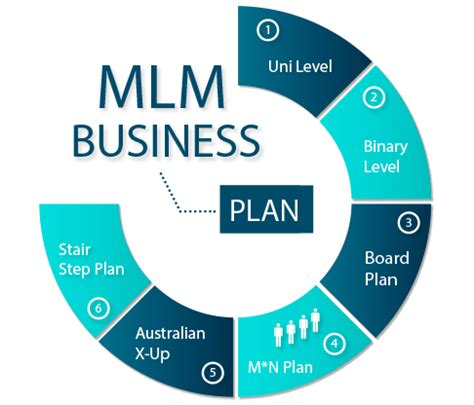 mlm software mlm script multi level marketing software