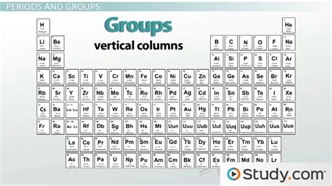 Period In The Periodic Table by The Periodic Table Properties Of Groups And Periods