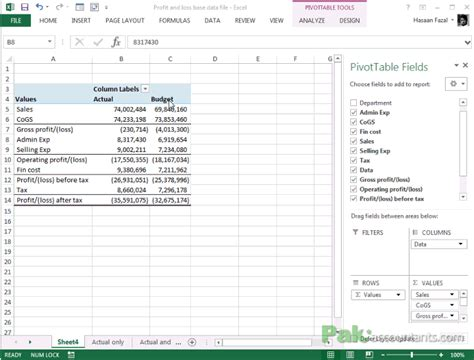 Budget Vs Actual Analyzing Profit And Loss Statements In Excel Using Pivot Tables Profit And Loss Forecast Template Excel
