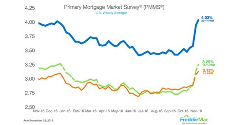 mass housing mortgage rates freddie mac 30 year fixed rate mortgage now tops 4
