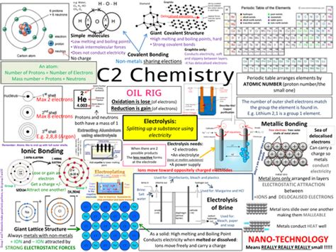 revision questions for national 5 chemistry buchanan d a 9781870570923 blackwell s gcse revision resources teaching resources tes