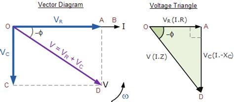 ac capacitance and capacitive reactance   basic