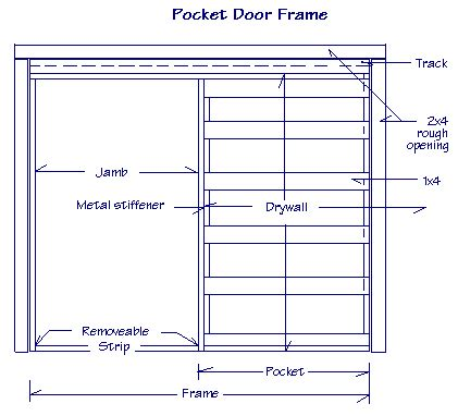 How To Build A Pocket Door Frame by Dave S Shop Talk Building Confidence Volume 10 Issue 1