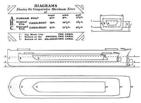 boat dimensions erie canal boat comparative sizes picture image photo