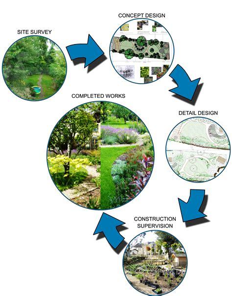 landscape ideas from me landscape design process