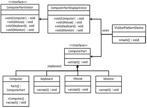 visitor pattern in ooad design patterns visitor pattern