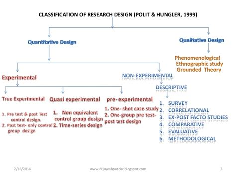 design experiment ppt ppt types of quantitative research