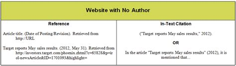 apa format exle website mla citation website no author