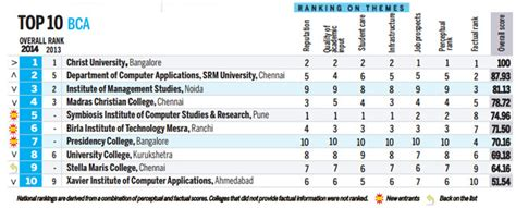 Srm Mba Ranking by Bca Bba Of Srm Institute Of Science And Technology