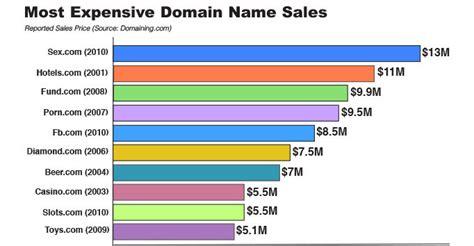 Domain Web Address
